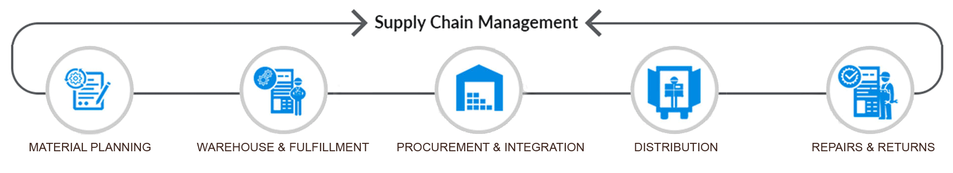 warehousing in supply chain Browse procurement and warehousing content selected by the supply chain brief community.